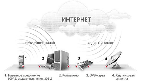 Схема интернет