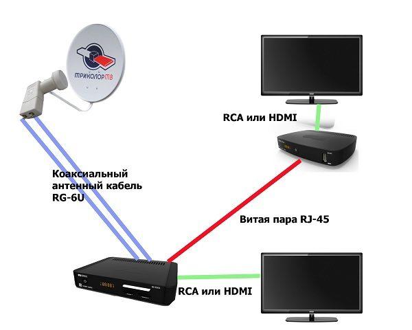 Схема подключения HDMI или RCA кабелями