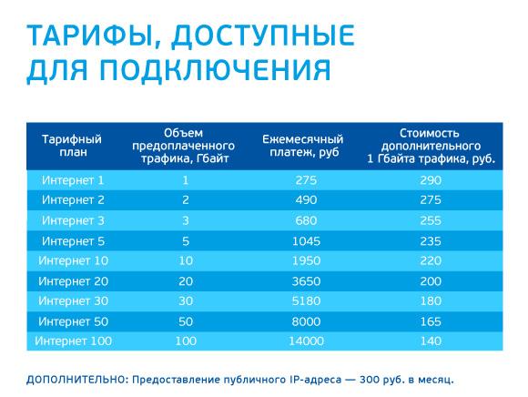 тарифы на спутниковое тв и интернет