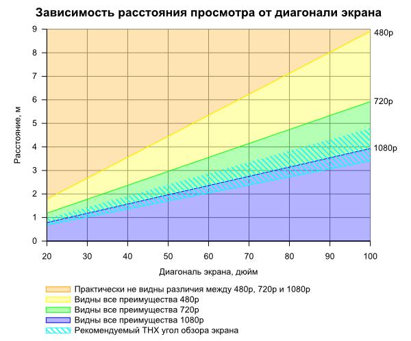 График зависимости диагонали экрана от расстояния