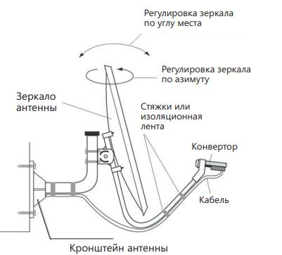 изменение положения спутниковой тарелки