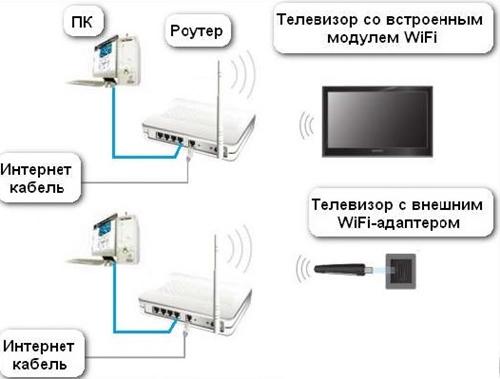 подключение Wi-Fi
