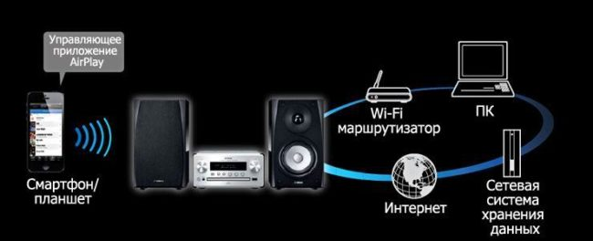 технологиия AirPlay