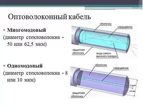 разновидности оптоволоконного кабеля