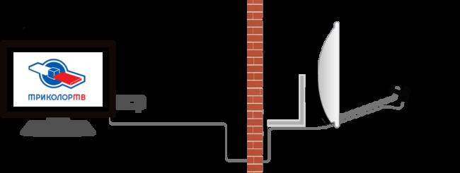 Сам-модуль