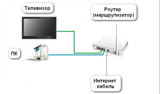 проводное подключение