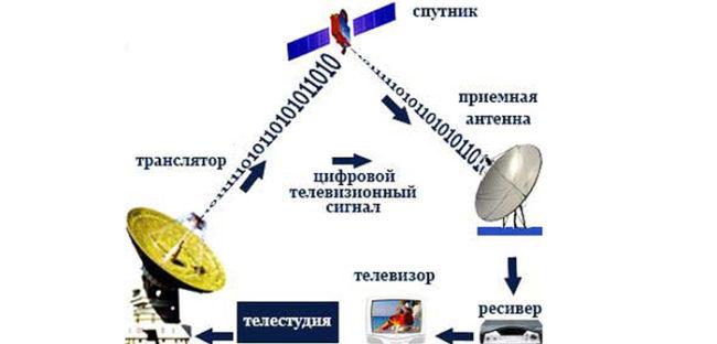 спутниковое подключение