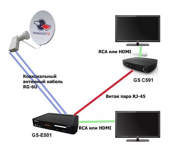Подключение Триколор на 2 ТВ