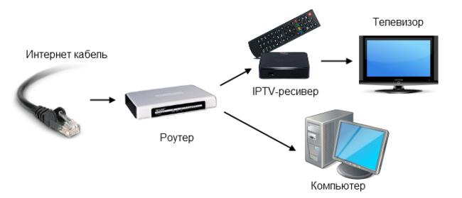 Подключение IPTV