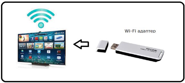 адаптер для Wi-Fi для телевизора