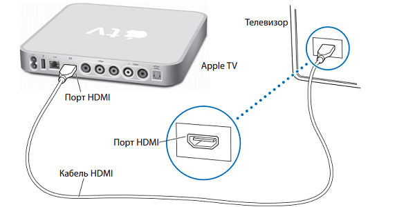 подключение apple tv к телевизору