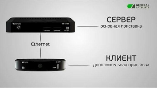 сервер клиент