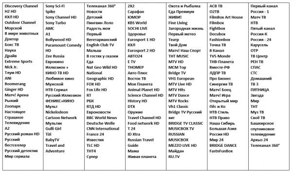 Полный список каналов Мегафон ТВ
