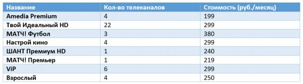 Дополнительные пакеты цифрового ТВ ОнЛайм