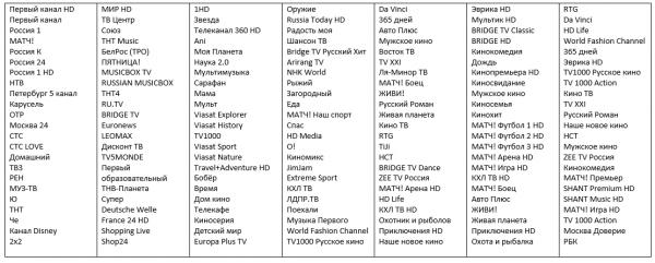 Перечень каналов Seven Sky