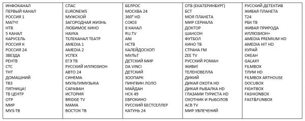 Все доступные каналы интерактивного ТВ Телекарта