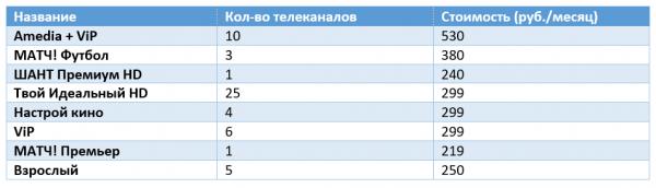 Все дополнительные пакеты интерактивного ТВ ОнЛайм