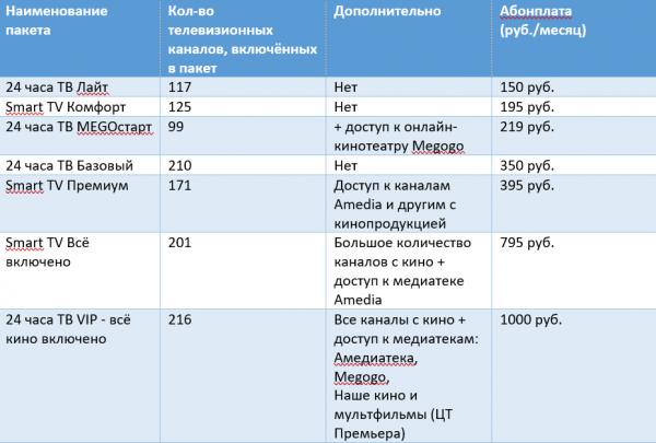 Базовые пакеты ТВ RiNet