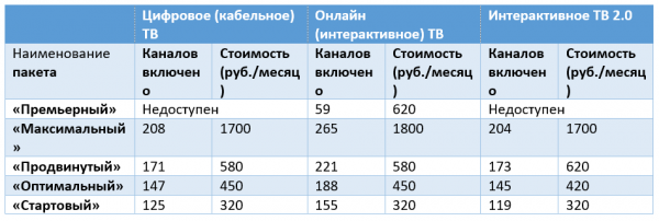 Базовые тарифы на телевидение ОнЛайм