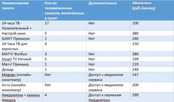 Дополнительные пакеты телевидения RiNet