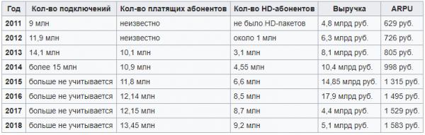 Количество абонентов Триколор по годам